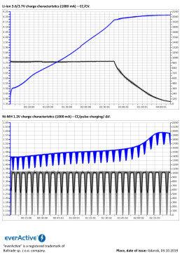 everActive UC-100 datasheet
